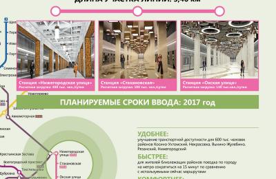 Правительство Москвы утвердило проект планировки участка Кожуховской линии метро